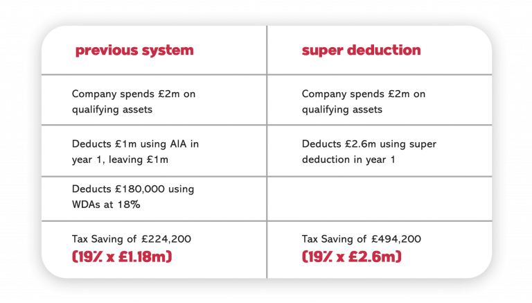 Super deduction example table